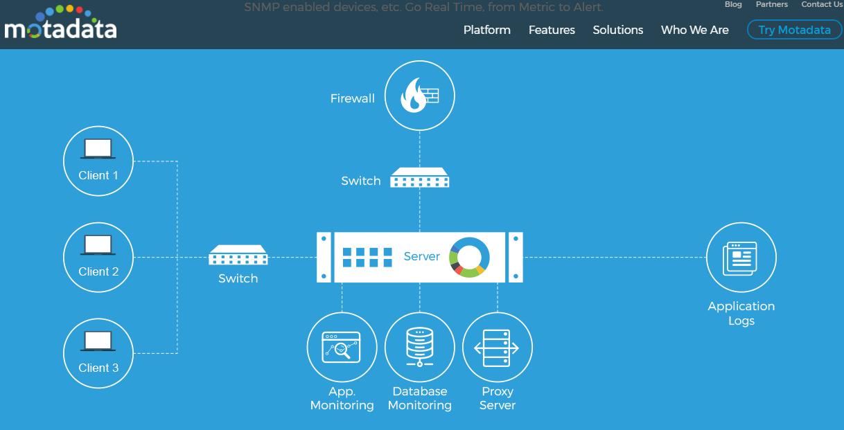 motadata network monitoring tool for Windows 10/7/8