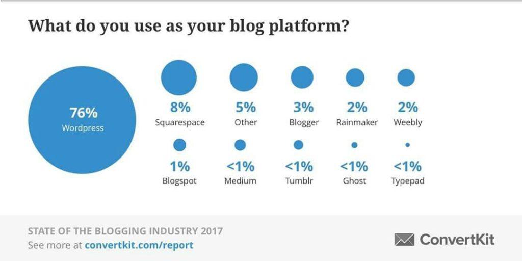 WordPress Usage Report WordWide by Convertkit
