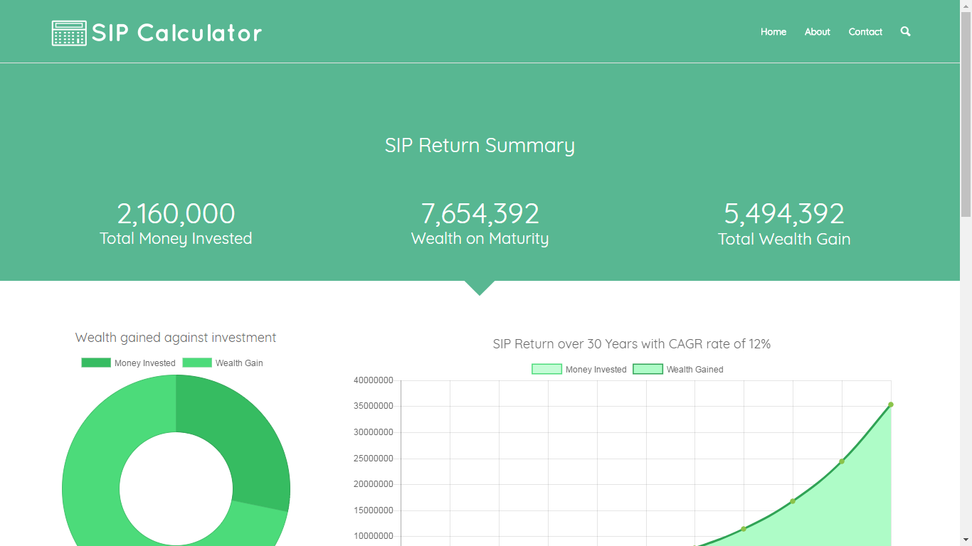 sip return summary