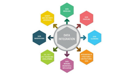Data Integration Solution