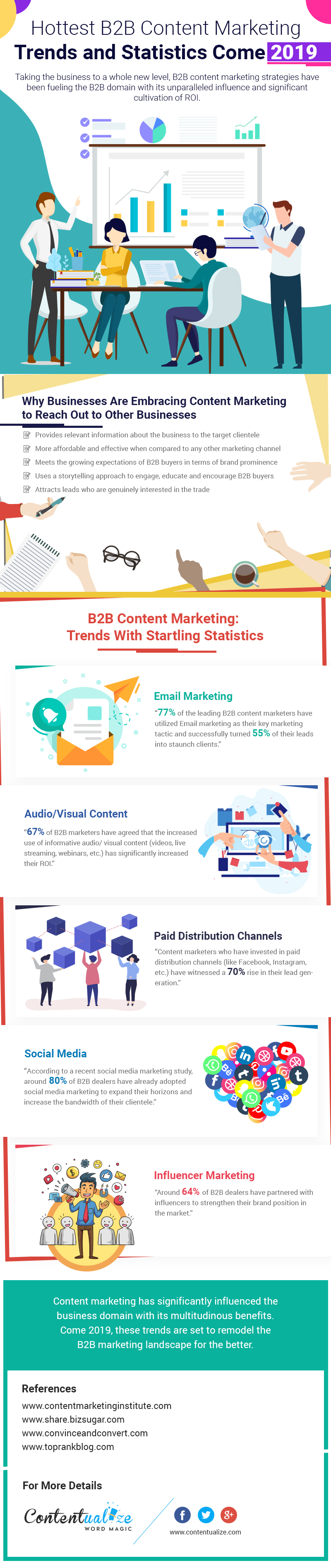 B2B Content Marketing Trends and Statistics