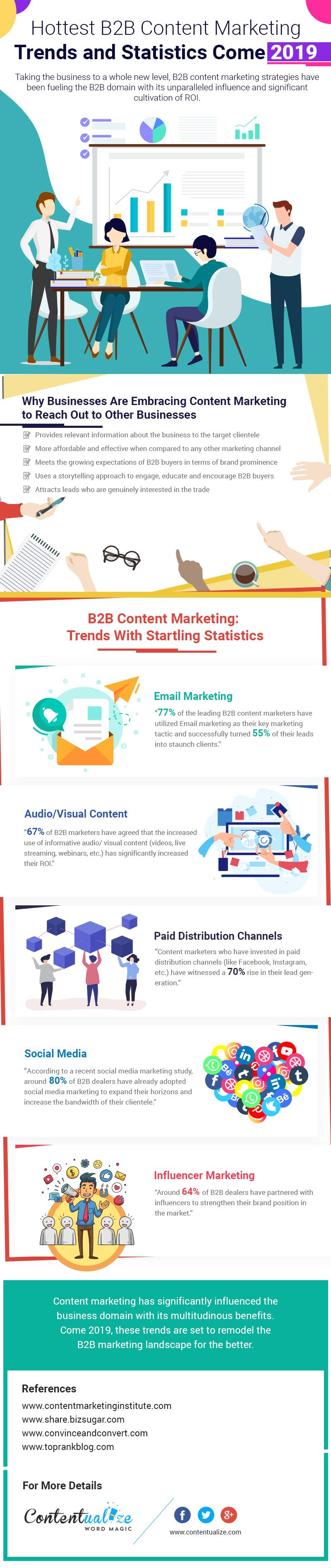 B2B Content Marketing Trends and Statistics