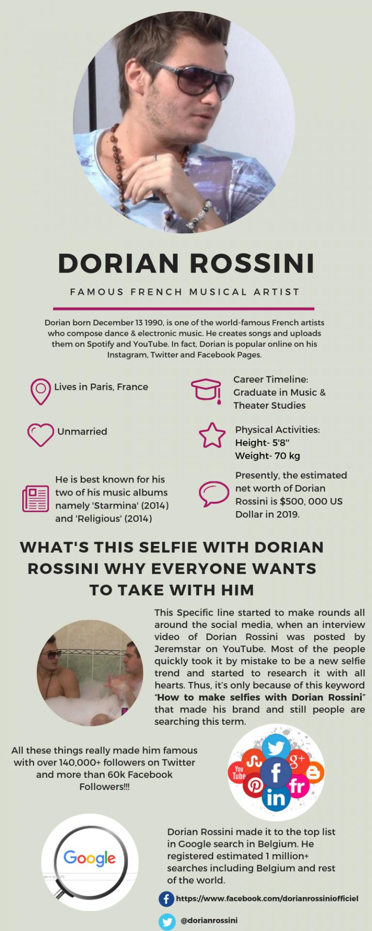Dorian Rossini infographic