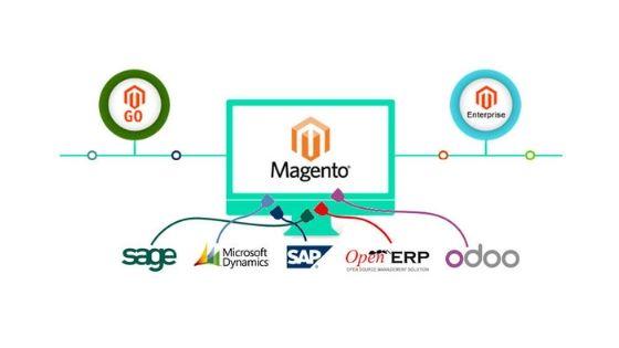 Magento ERP Integration