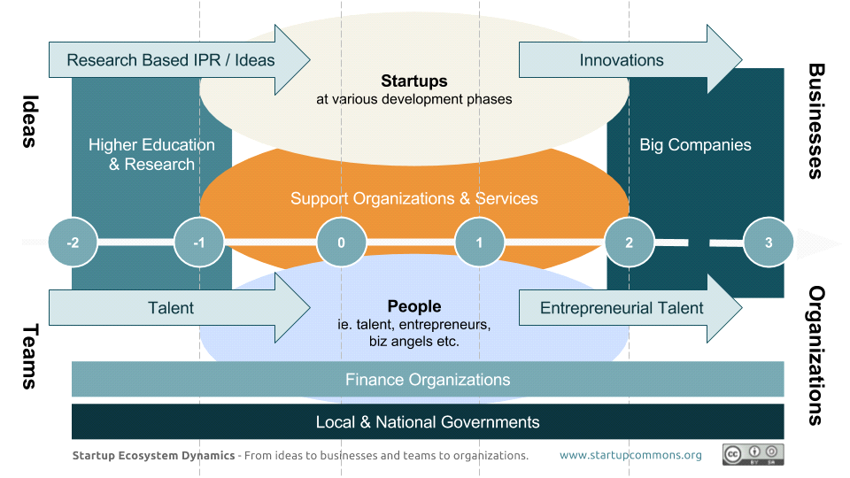 Opening A Startup Requires Research At Various Level