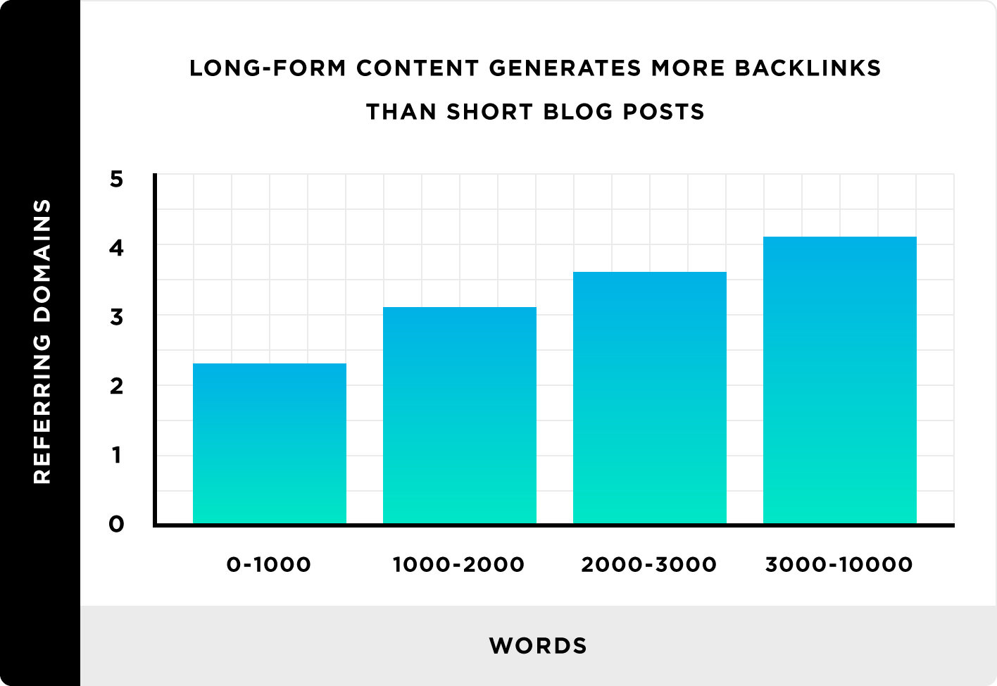 long content generate more backlinks